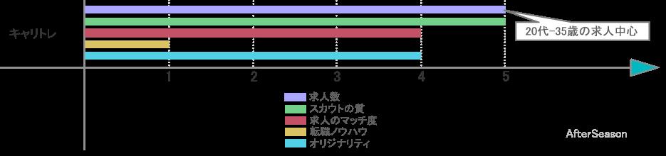 キャリトレの求人数、スカウトの質、求人のマッチ度等を評価