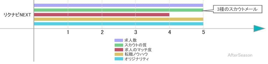 リクナビNEXTの求人数、スカウト、ノウハウ掲載量を比較