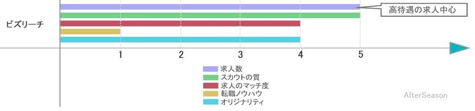 ビズリーチの求人数、スカウト、マッチング能力を比較