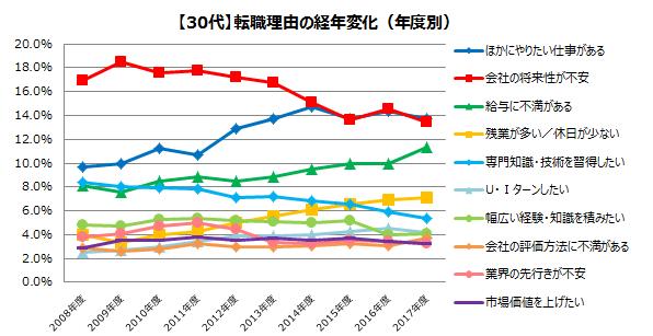 30代の転職理由(2008年~2017年)