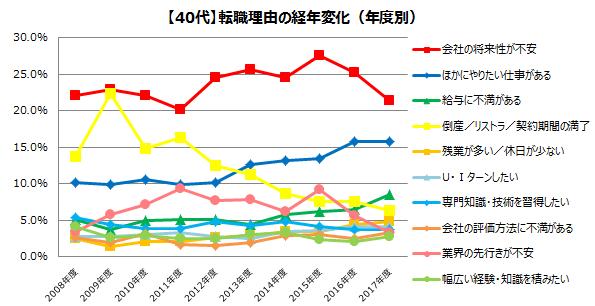 40代の転職理由(2008年~2017年)