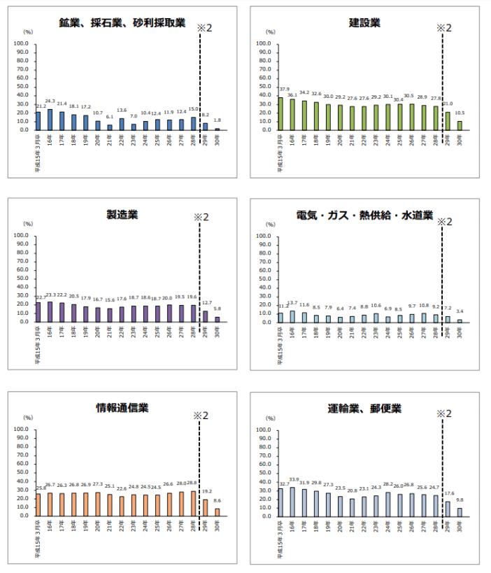 業種毎の離職率1