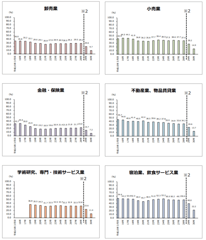 業種毎の離職率2